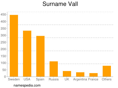 Surname Vall