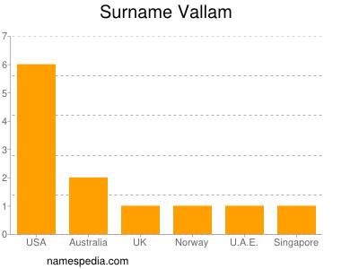 Surname Vallam