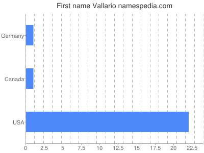 Given name Vallario