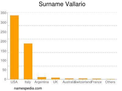 Surname Vallario