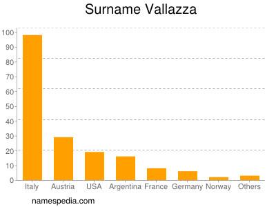 Surname Vallazza