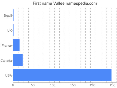 Given name Vallee