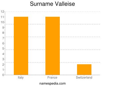 Surname Valleise