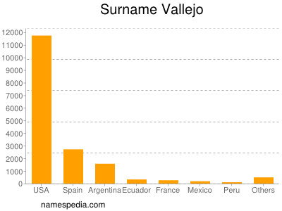 Surname Vallejo