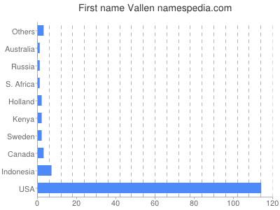 Given name Vallen