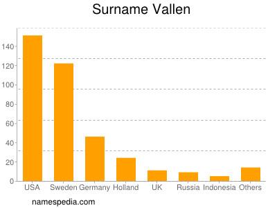 Surname Vallen