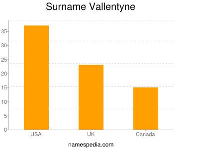 Surname Vallentyne