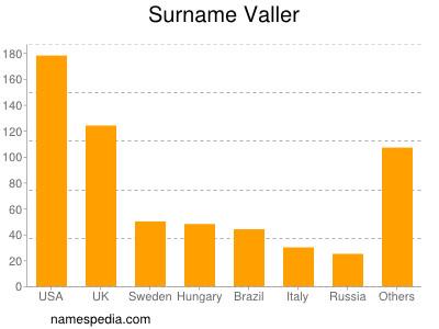 Surname Valler
