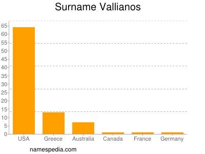 Surname Vallianos