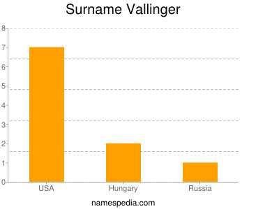 Surname Vallinger