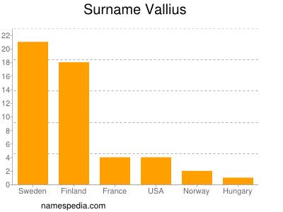 Surname Vallius