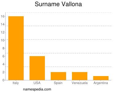 Surname Vallona