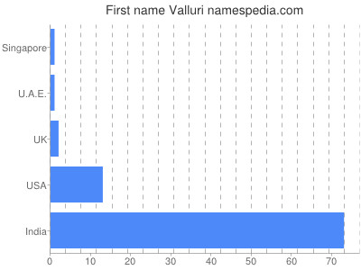 Given name Valluri