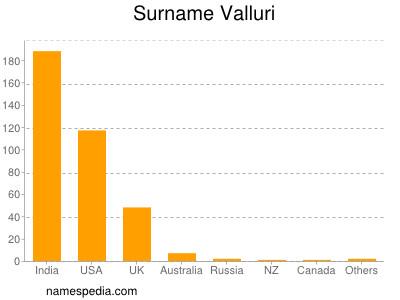 Surname Valluri