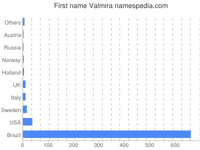 Given name Valmira