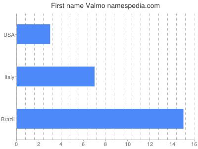 Given name Valmo