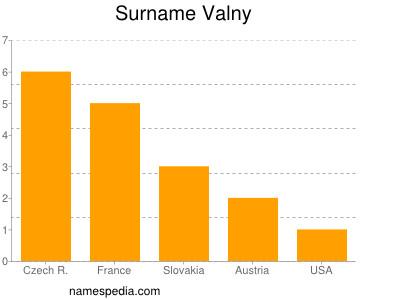 Surname Valny