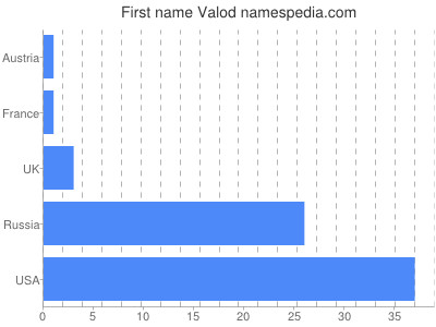 Given name Valod