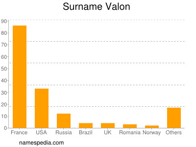 Surname Valon