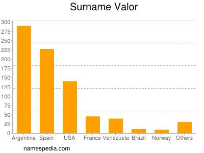 Surname Valor