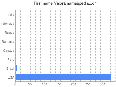 Given name Valora