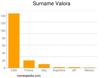 Surname Valora