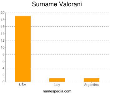 Surname Valorani