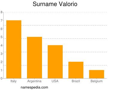 Surname Valorio