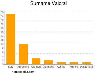 Surname Valorzi