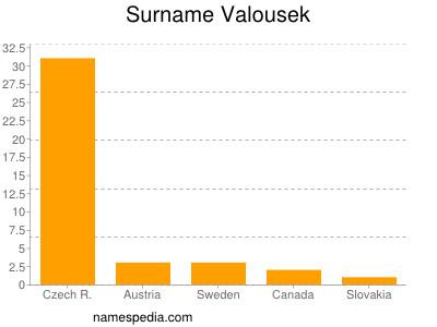 Surname Valousek