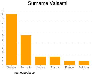 Surname Valsami
