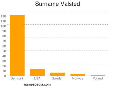 Surname Valsted