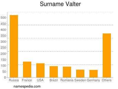 Surname Valter