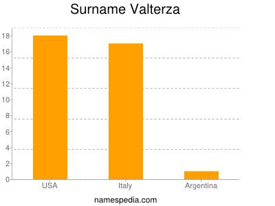 Surname Valterza