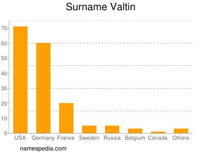 Surname Valtin