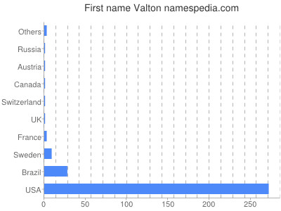 Given name Valton