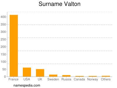 Surname Valton