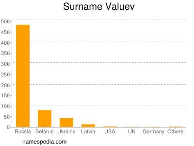 Surname Valuev