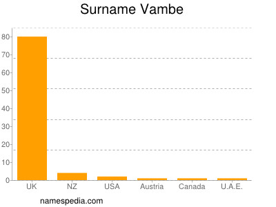Surname Vambe
