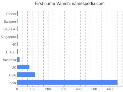 Given name Vamshi