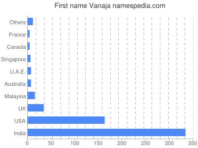Given name Vanaja