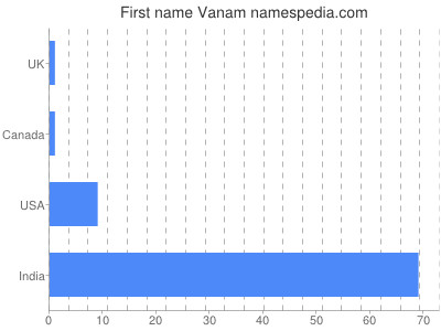 Given name Vanam