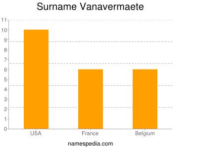 Surname Vanavermaete