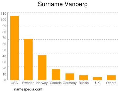 Surname Vanberg