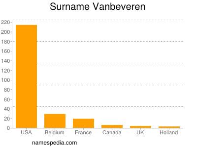 Surname Vanbeveren