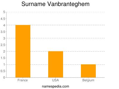 Surname Vanbranteghem
