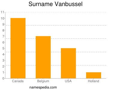 Surname Vanbussel