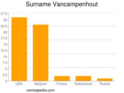 Surname Vancampenhout