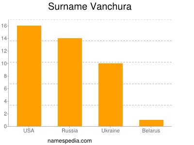 Surname Vanchura