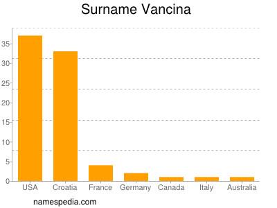 Surname Vancina